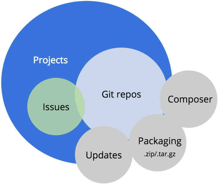 Representation of projects and repos related to Composer.