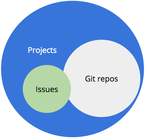 Representation of issues related to projects and Git repos.