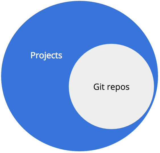 Representation of repos related to projects.