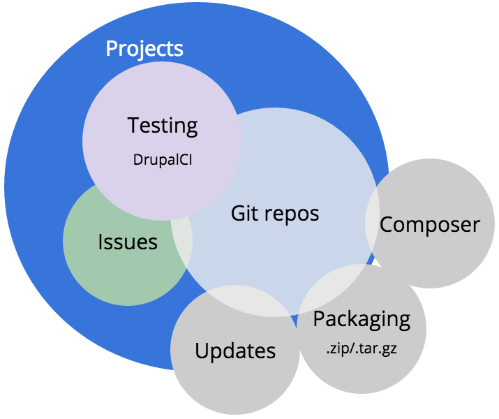 Representation of projects, repos and issues related to DrupalCI.