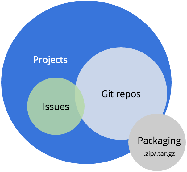 Representation of projects and repos related to packaging.