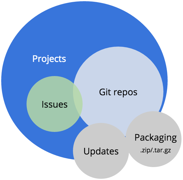 Representation of projects and repos related to updates.