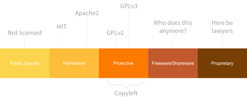 Representation of the open source licensing continuum